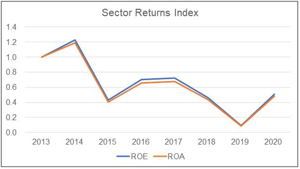 Sector returns index
