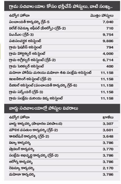 Grama Sachivalayam Vacancies