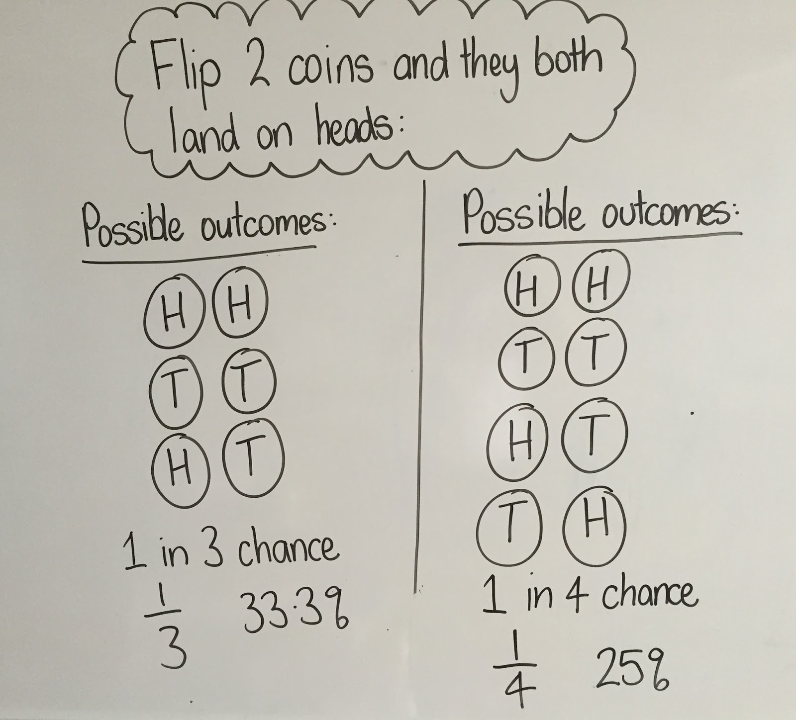 Enquiry Based Maths Which Game To Win