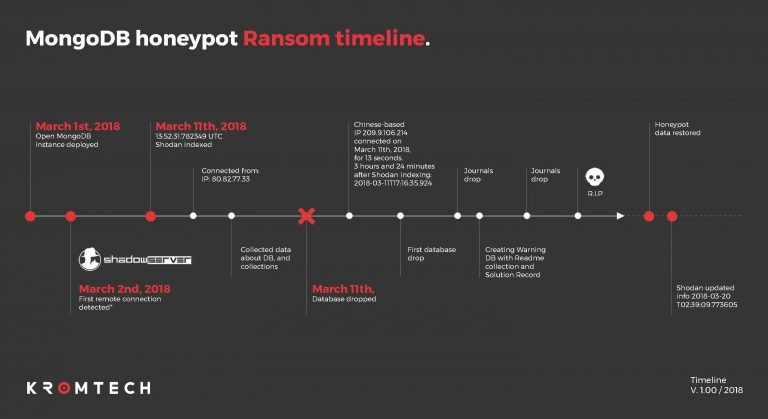 MongoDB Hacked in 13 seconds demanding for ransom | Hackers