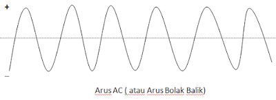 arus-listrik-bolak-balik
