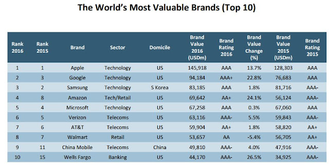 Source: Brand Finance. The World's Most Valuable Brands, top 10.