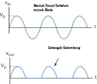 Sinyal Input dan output