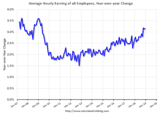 Comments on December Employment Report