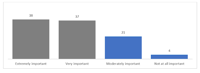 """Chart showing importance of ACT scores to future goals. Thirty-eight percent said, """"extremely important,"""" 37% said """"very important,"""" 21% said """"moderately important,"""" and 4% said """"not at all important."""""""