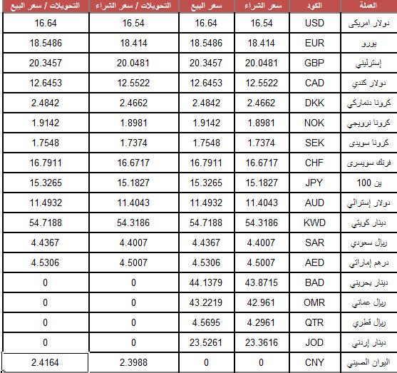 أسعار العملات الأجنبية اليوم الثلاثاء 30-7-2019