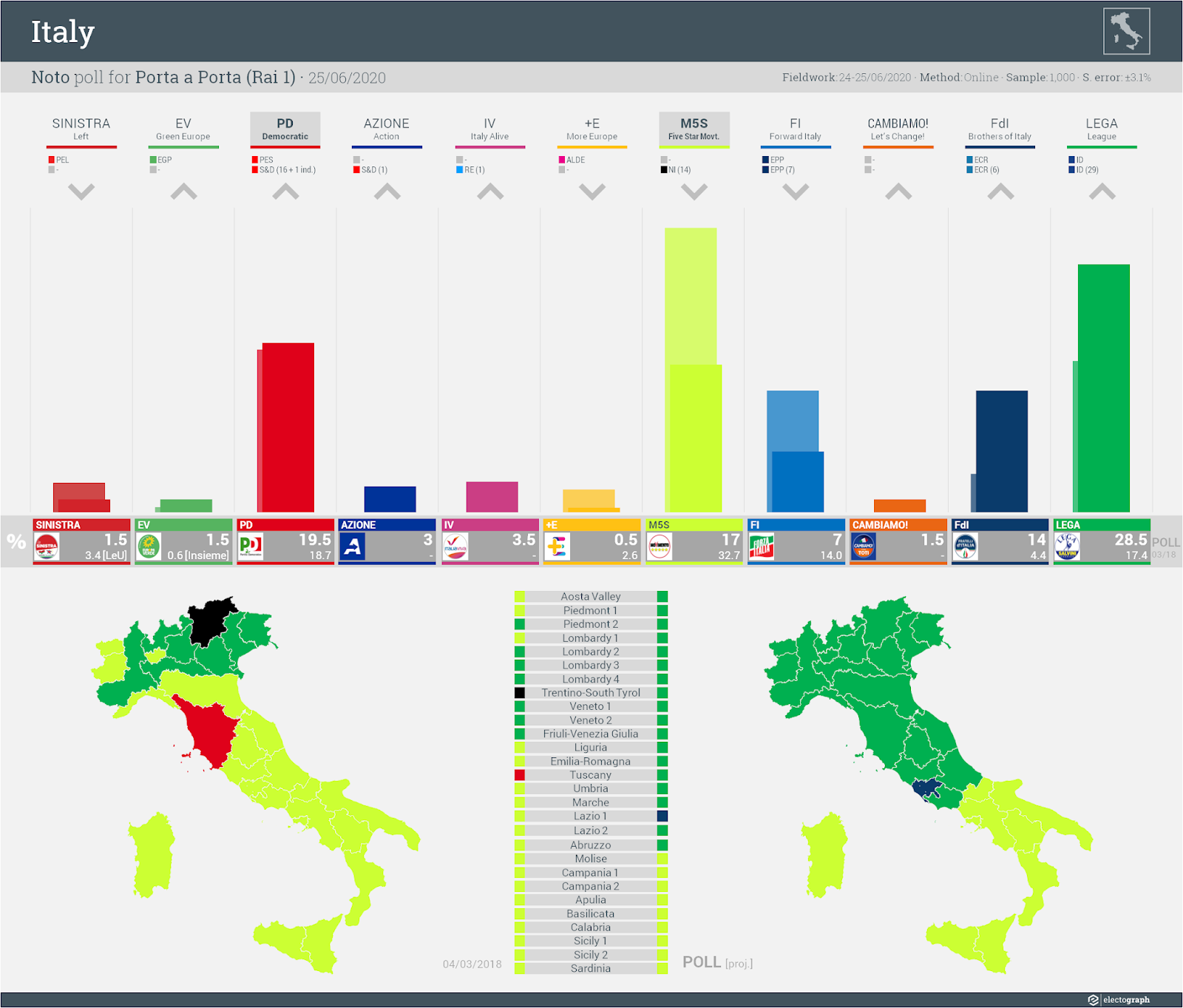 ITALY: Noto poll chart for Porta a Porta (Rai 1), 25 June 2020