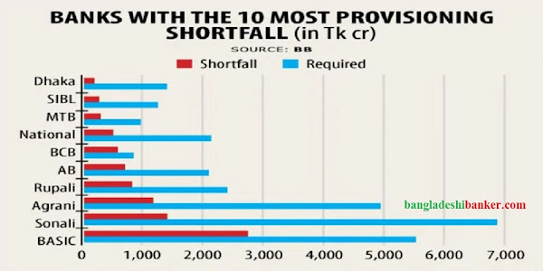 Provisioning-shortfall