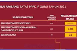 Nilai Passing Grade PPPK Guru Tahun 2021