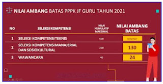passing grade pppk guru 2021
