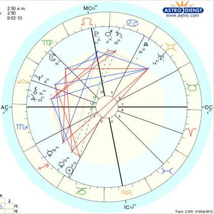 A Celestial Compass Calculate your own birth chart!