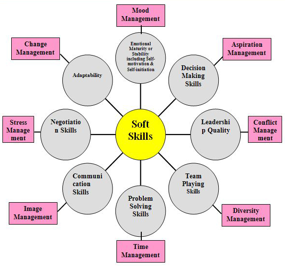 E- Resources for BBA  BCA Courses, A S College, Deoghar - what are soft skills