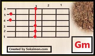 gambar kunci gitar gm untuk pemula