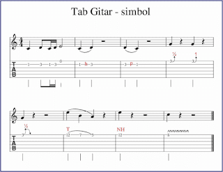 gambar simbol tab gitar dalam notasi balok dan tab gitar