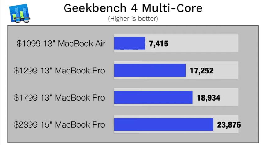 MacBook Air 2019 price and Performance