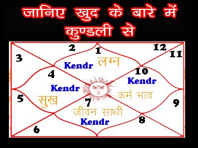 kundli se janiye apna bhavishya