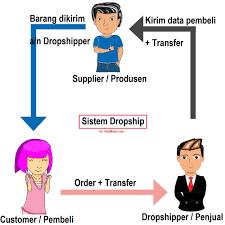 Sistem kerja produk dropship