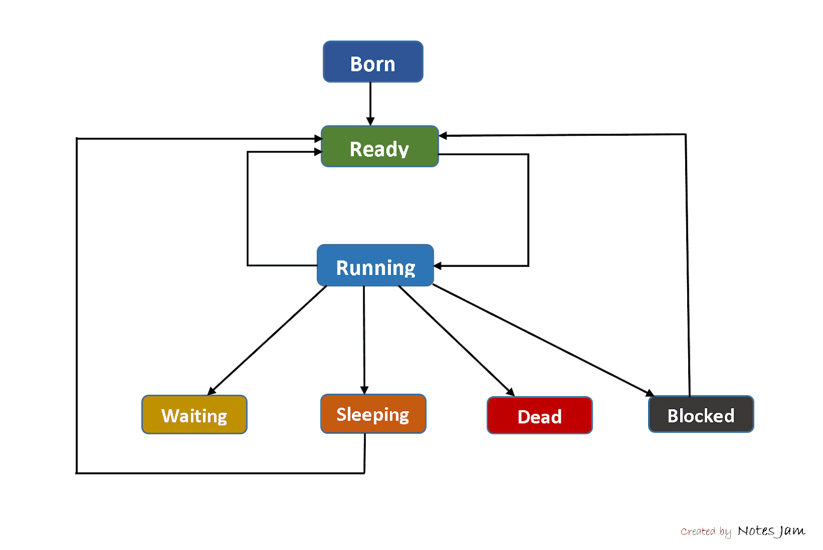 Lifecycle of Thread, Thread States in Operating System