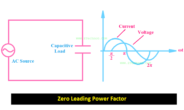 Zero Power Factor(Leading)