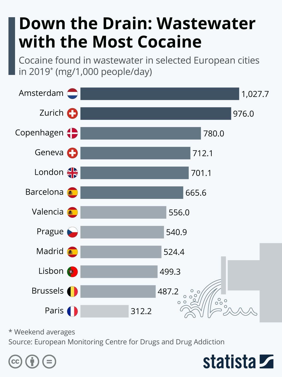down-the-drain-wastewater-with-the-most-cocaine-infographic