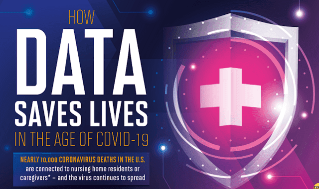 How Data Saves Lives In The Age Of COVID-19 #infographic