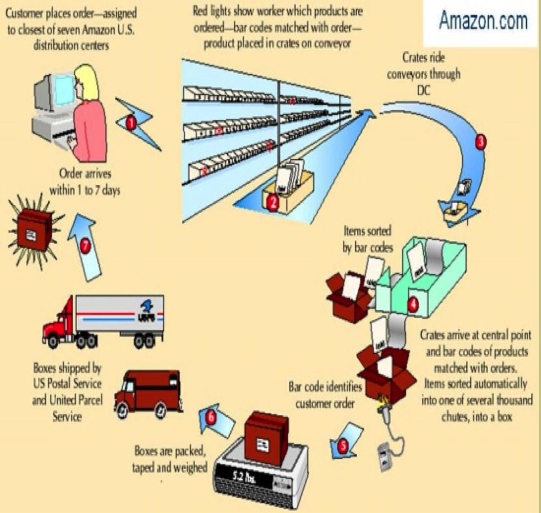 tesco logistics case study
