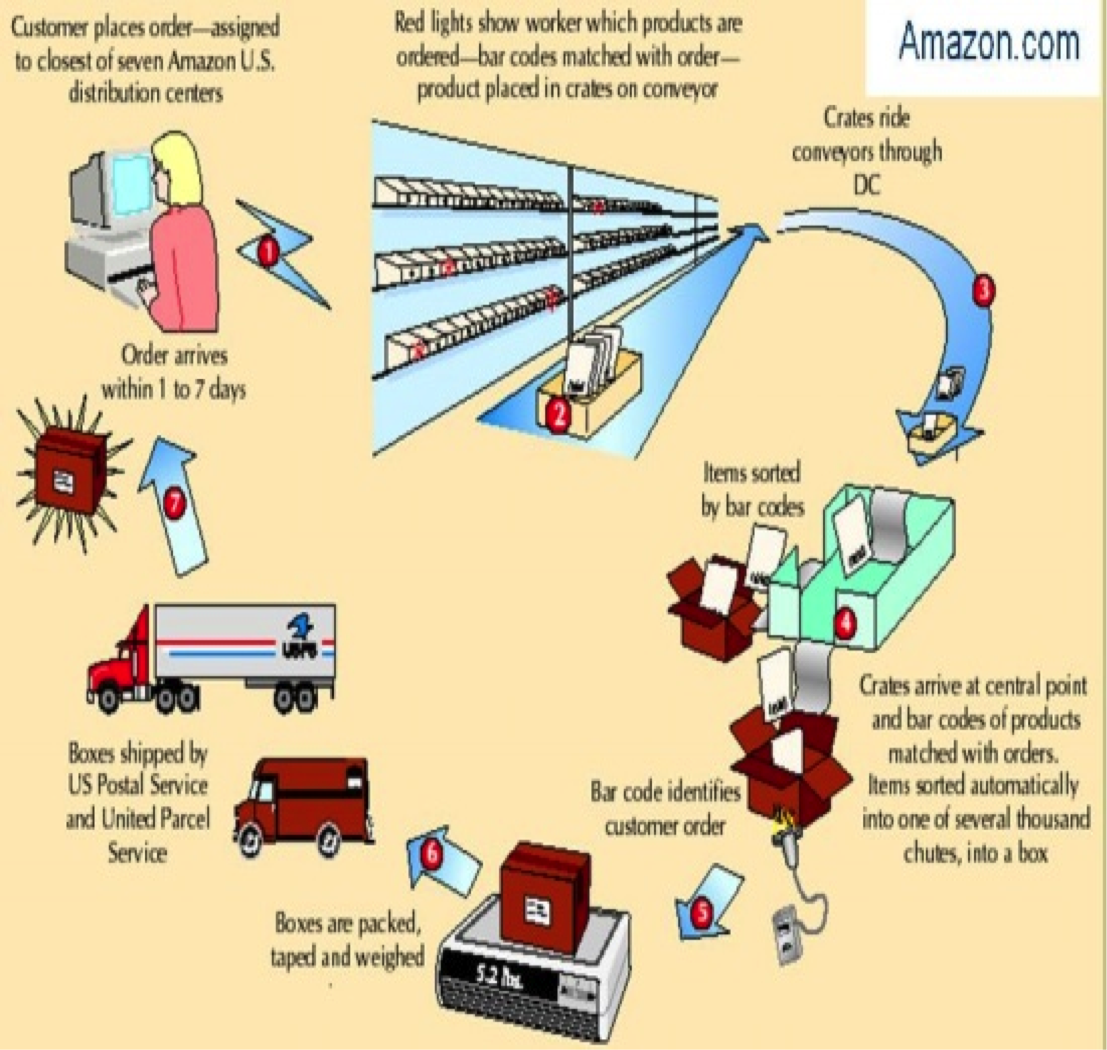 Supply Chain Management Amazon's Supply Networks Strategy