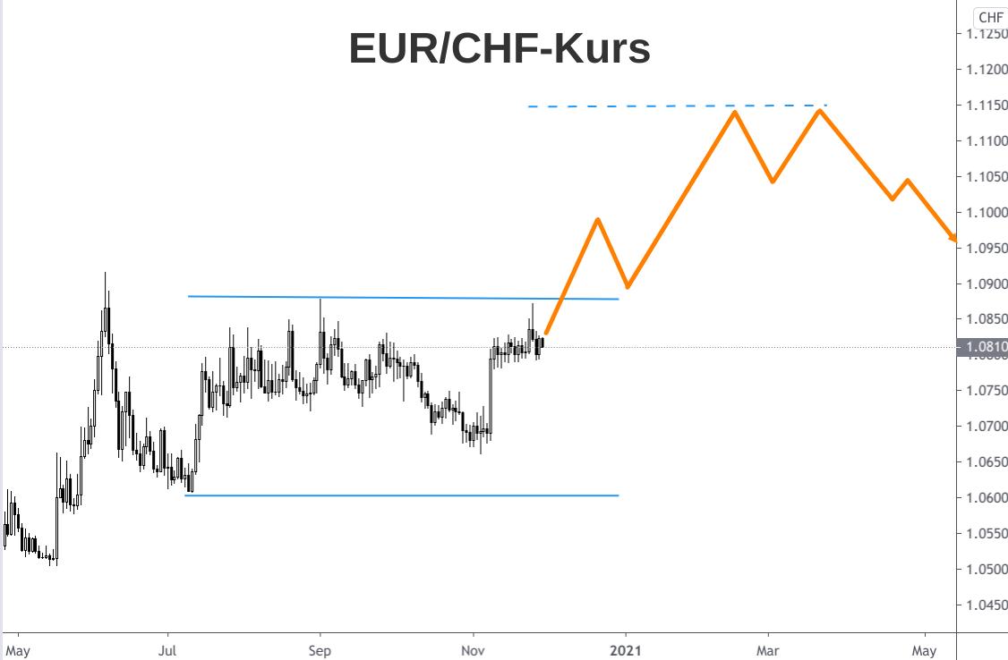 EUR/CHF-Kurs Entwicklung 2020 mit Ausblick 2021 grafisch dargestellt