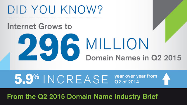 Internet Grows to 296 Million Domain Names in the Second Quarter of 2015 according to VeriSign