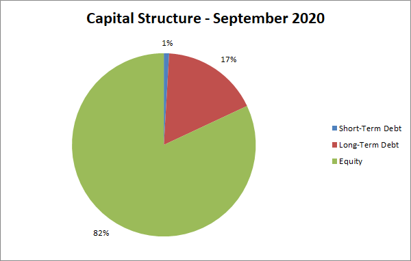 capital structure   personal finance   net worth   equity   debt