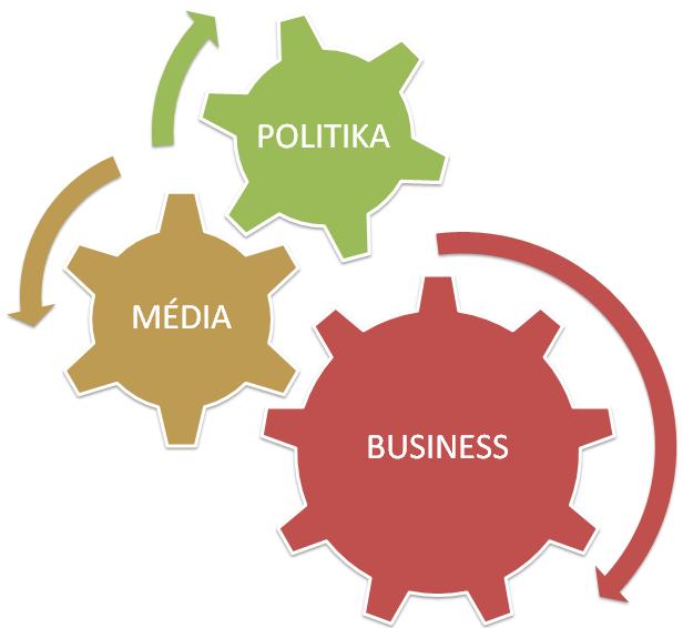 AB: Propojení politiky, médií a businessu