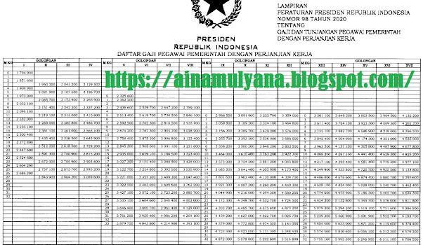 Daftar Gaji Pokok PPPK  Berdasarkan Pangkat dan Golongan
