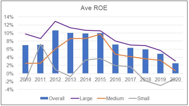 Average ROE