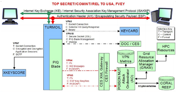 How NSA successfully Broke Trillions of Encrypted Connections