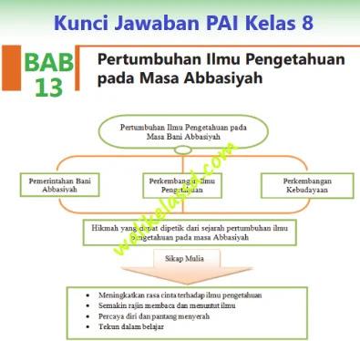 Kunci-Jawaban-PAI-Kelas-8-Bab-13-Halaman-241-242-243