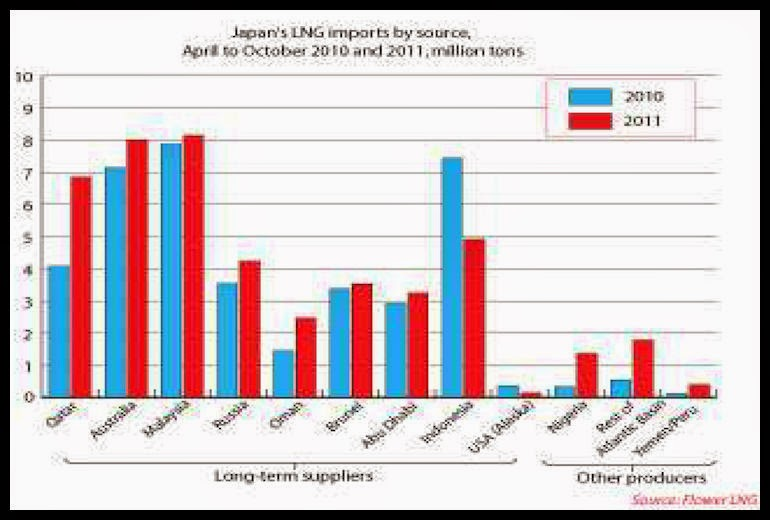 FLOWERLNG-Japan's LNG-Imports-by-Source-October2010-October2011