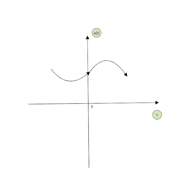 SIGNALS & CLASSIFICATION OF  SIGNALS WITH FIGURE