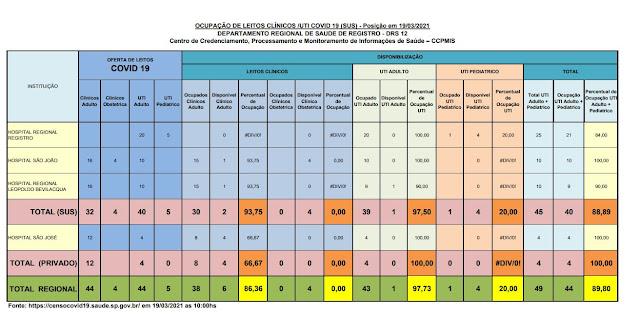 Taxa de ocupação dos leitos de UTI adulto, 97,50% para o SUS e 100% para o particular, apenas 01 leitos para o SUS  vagos para o Vale do Ribeira (19/03)
