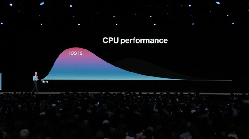 ios-12-performance-cpu
