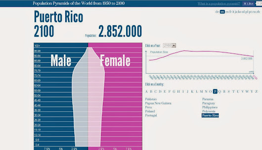 Puerto Rico's Projected 2100 Population Minus 1 Million to 2.8 Million