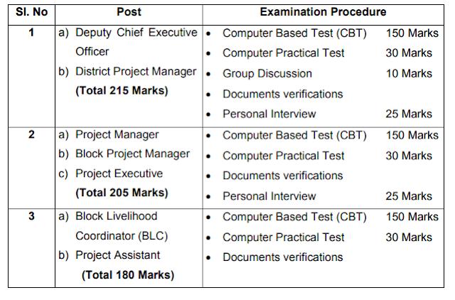 Odisha Livelihood mission Recruitment Exam Syllabus 2020