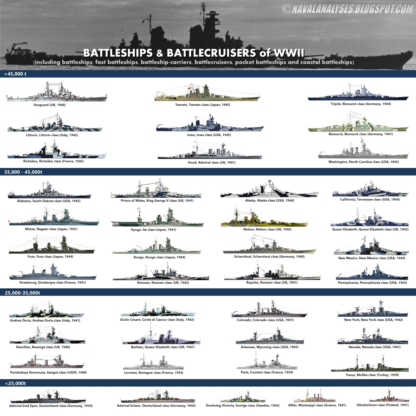 battleships and battlecruisers of wwii version iii for a high resolution image click here another version where the coastal battleships yavuz kilkis  [ 1600 x 1600 Pixel ]