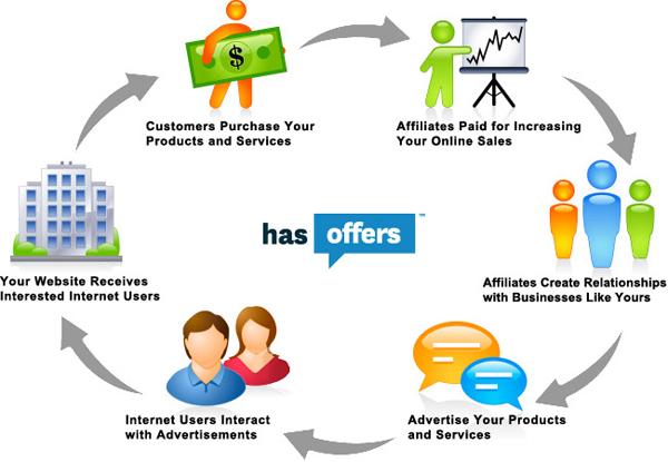 Digital marketing manager! How to make money via Affiliate marketing