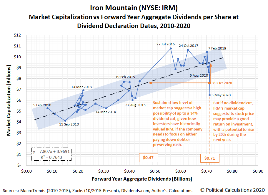 Iron Mountain (NYSE: IRM): Market Capitalization vs Forward Year Aggregate Dividends per Share at Dividend Declaration Dates, 2010-2020