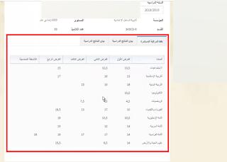 Massar 2019 طريقة الدخول الجديدة و استلام نقط جميع التلاميذ