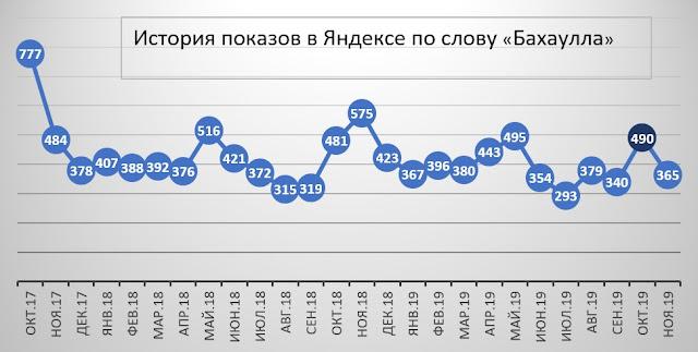 """История показов в Яндексе по слову """"Бахаулла"""""""