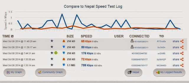 5 Best Sites To Check Your Internet Speed