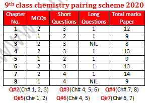 9th class chemistry pairing scheme for 2020 new