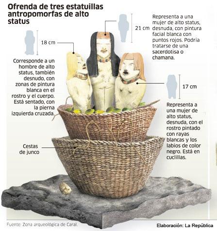 Infografia Diario la República