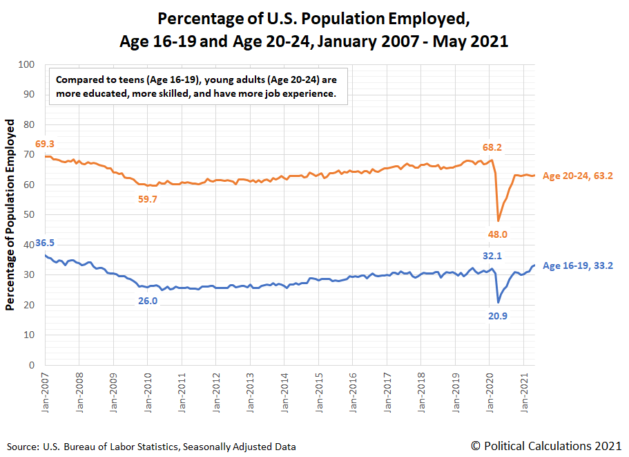 Percentage of U.S. Population Employed, Age 16-19 and Age 20-24, January 2007 - May 2021